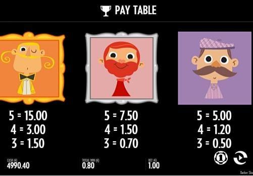 Выплаты за символы в игровом аппарате Barber Shop Uncut