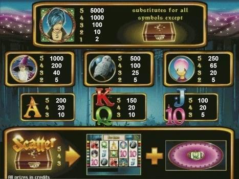 Таблица выплат в игровом автомате Magic Money