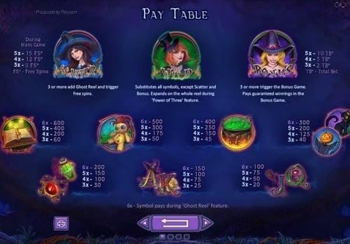 Таблица выплат в игровом автомате Spellcraft