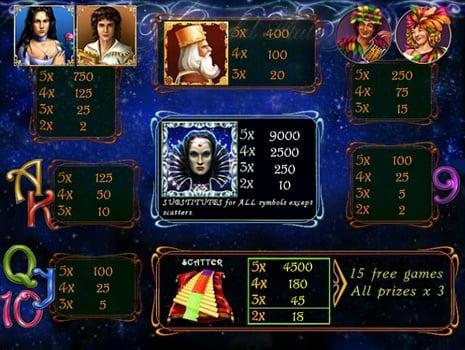 Таблица выплат в онлайн слоте The Magic Flute